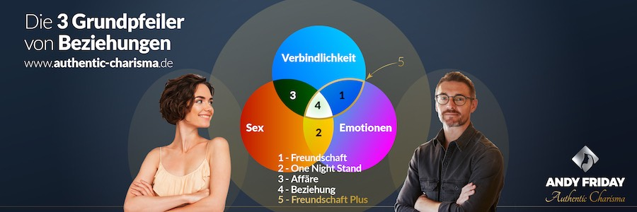Grundpfeiler Beziehungen Chart 900