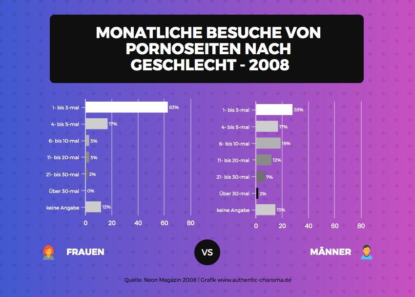 Monatliche Besuche von Pornoseiten nach Geschlecht - 2008