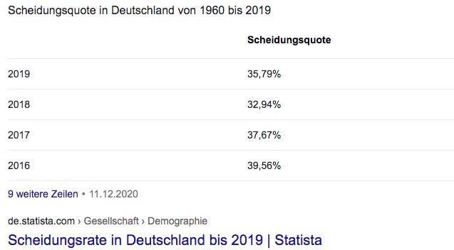 Scheidungsrate in Deutschland